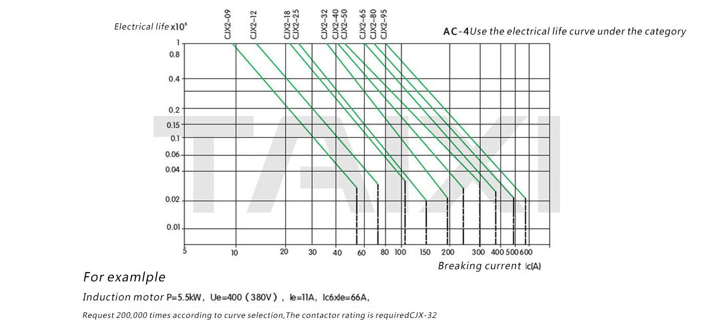 Cjx2 1810 Ac Contactor 2510121012011801091032109511 Taixi 480 Volt Wiring Diagram 42 Electrical Life Curve